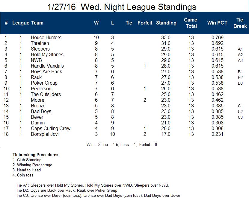 Standings20160127